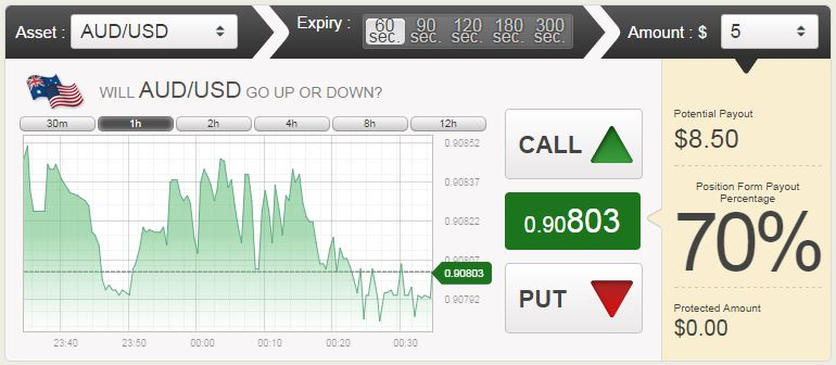 60 second binary options free demo account malaysia