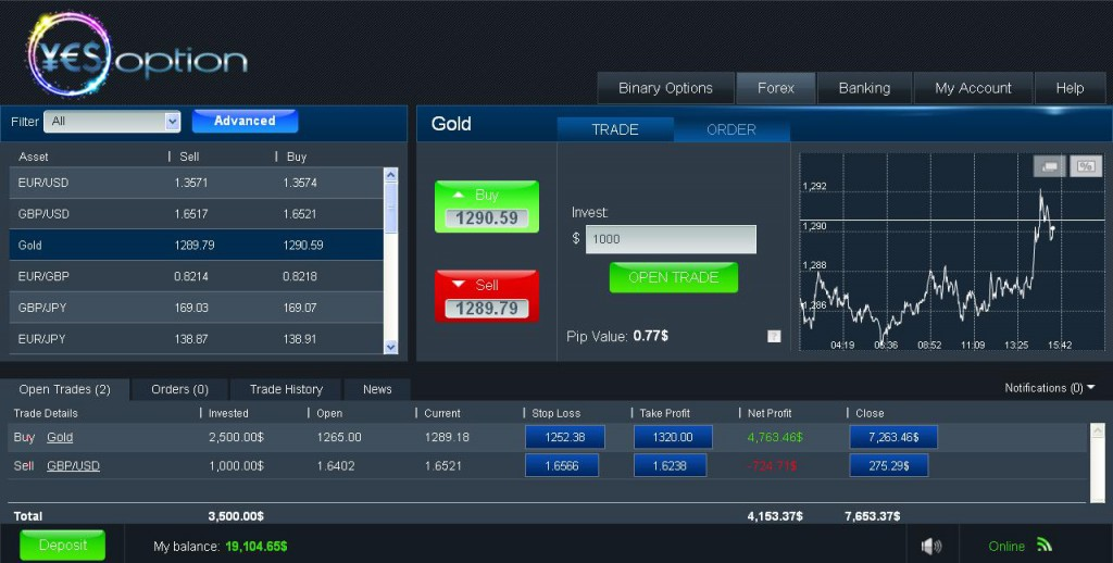 What is auto binary options trading