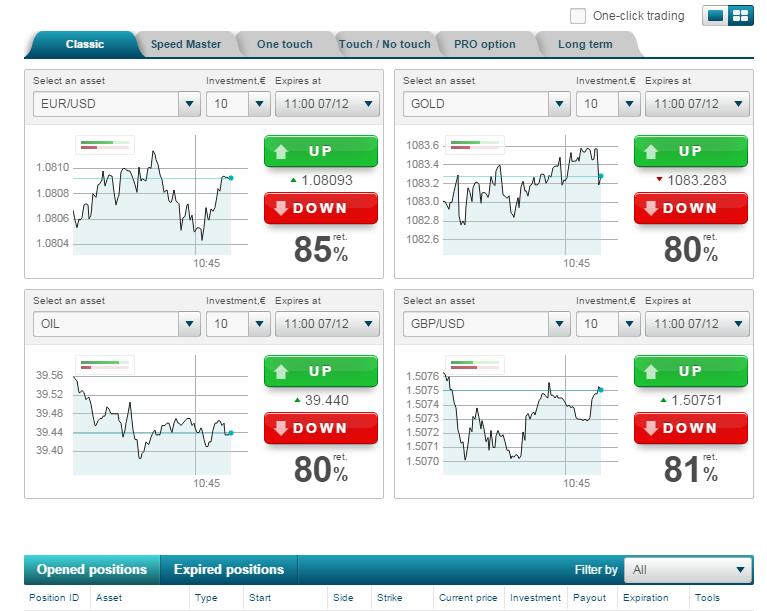 Обзор активов бинарных опционов