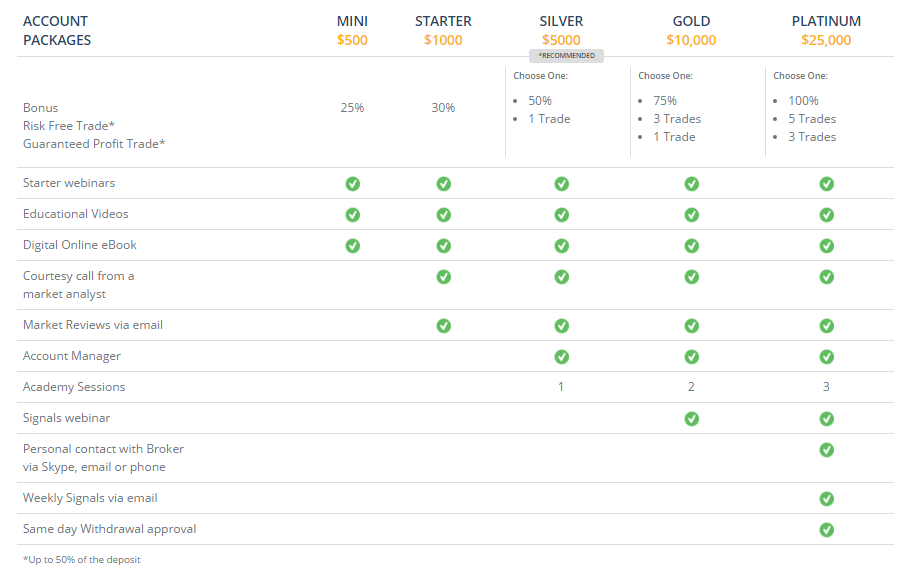 TR Binary Options Account Types