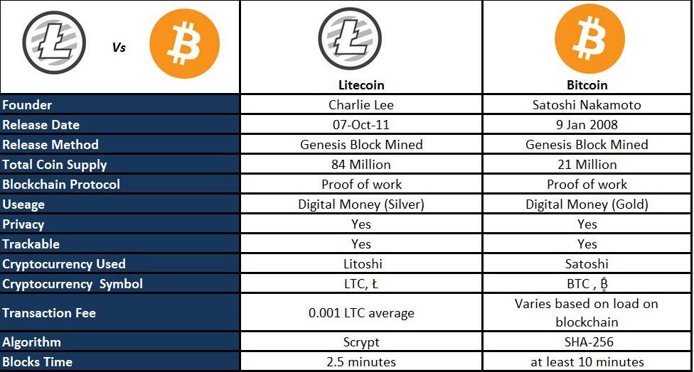 Bitcoin vs Litecoin Comparison