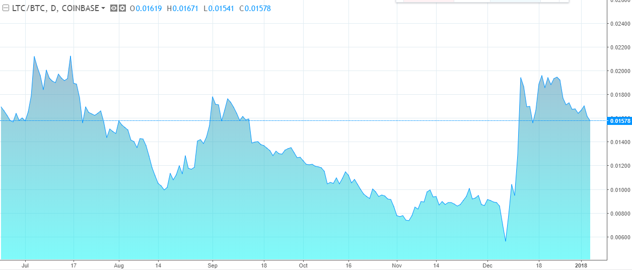 LTC/BTC Chart