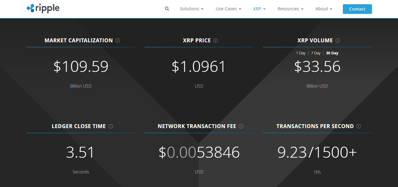 XRP Market Value