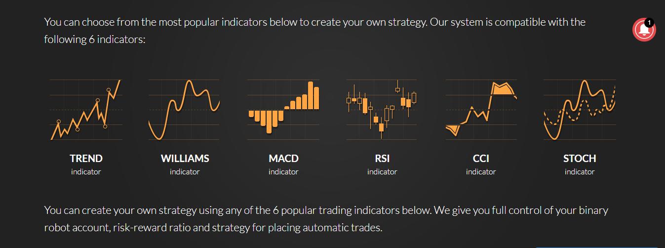 Binary Robot 365 Indicators